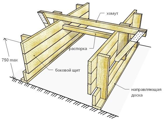 Схема деревянной опалубки фундамента