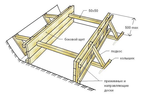 opalubka-lentochnyh-fundamentov