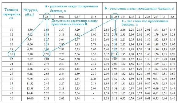 Таблица для рассчета опалубки перекрытий