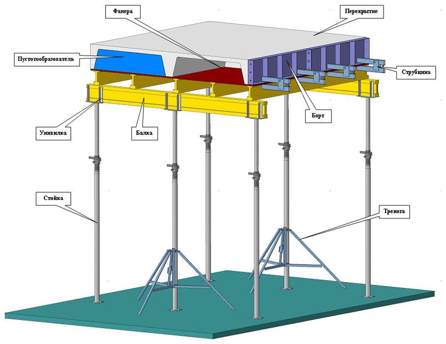 Опалубка перекрытий на телескопических стойках