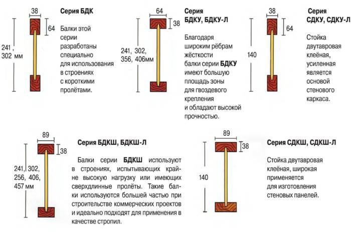 Размеры балки для опалубки